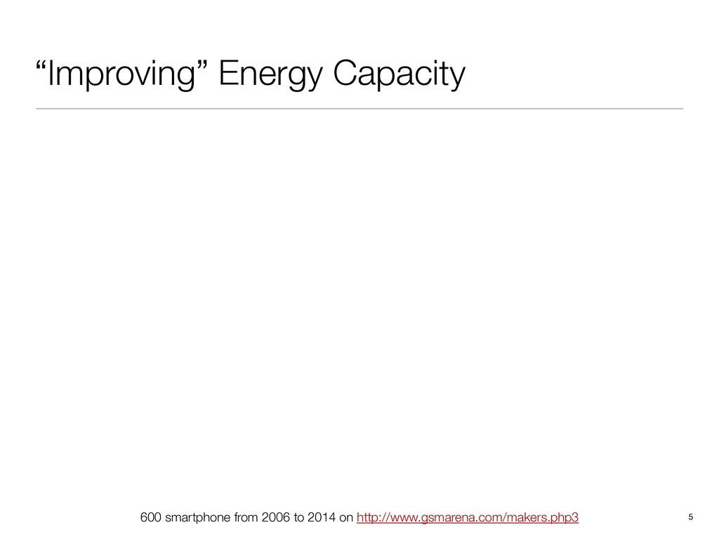"""Improving"" Energy Capacity 5 600 smartphone fr..."