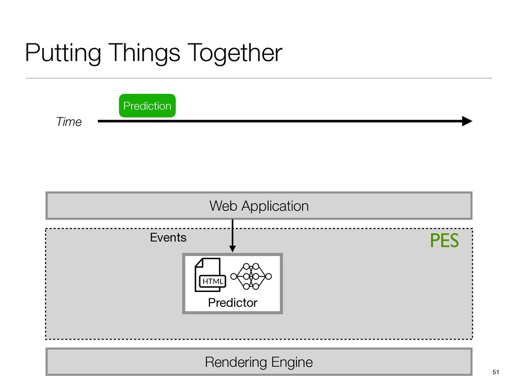 PES Putting Things Together 51 Web Application ...