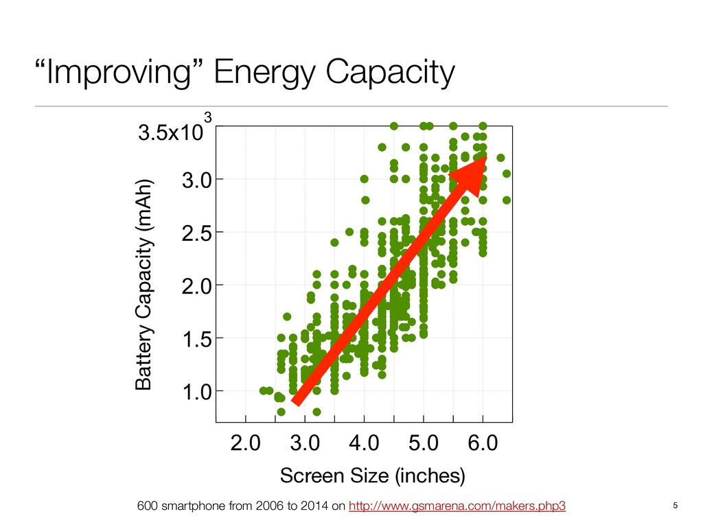 """""""Improving"""" Energy Capacity 5 Screen Size (inch..."""