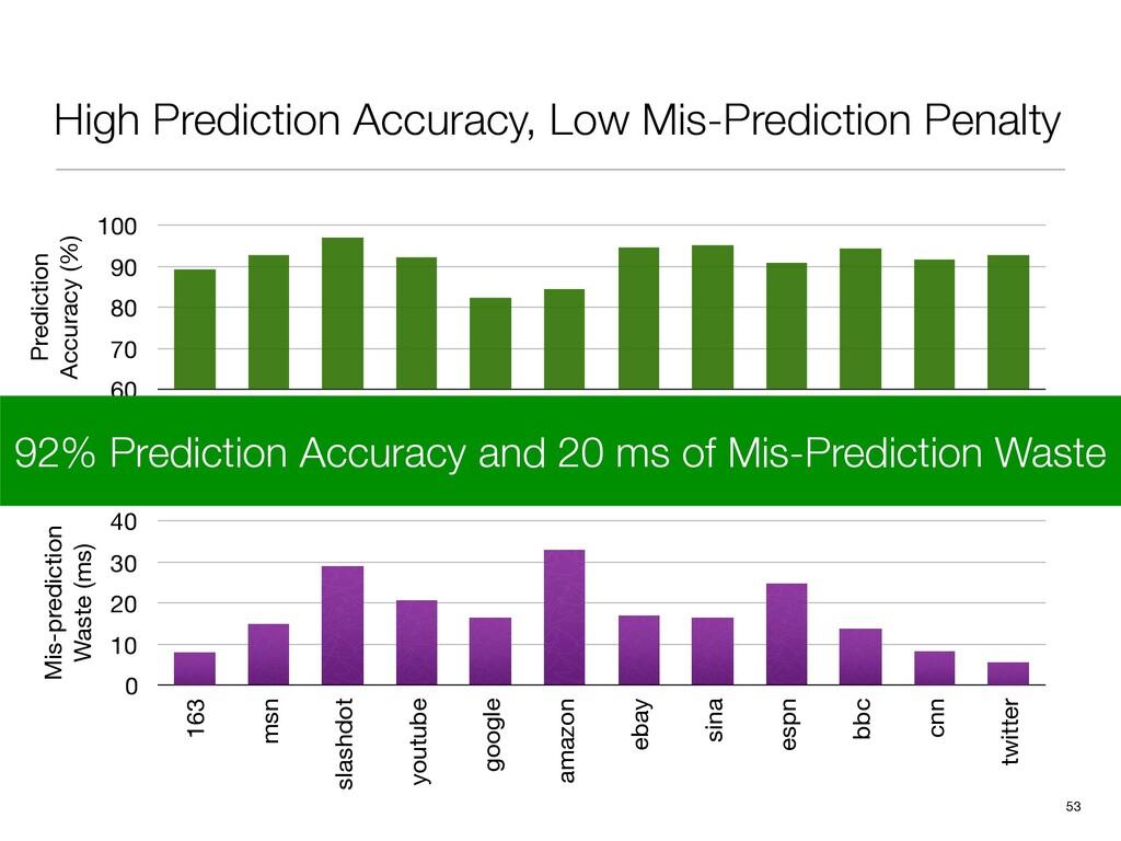 High Prediction Accuracy, Low Mis-Prediction Pe...