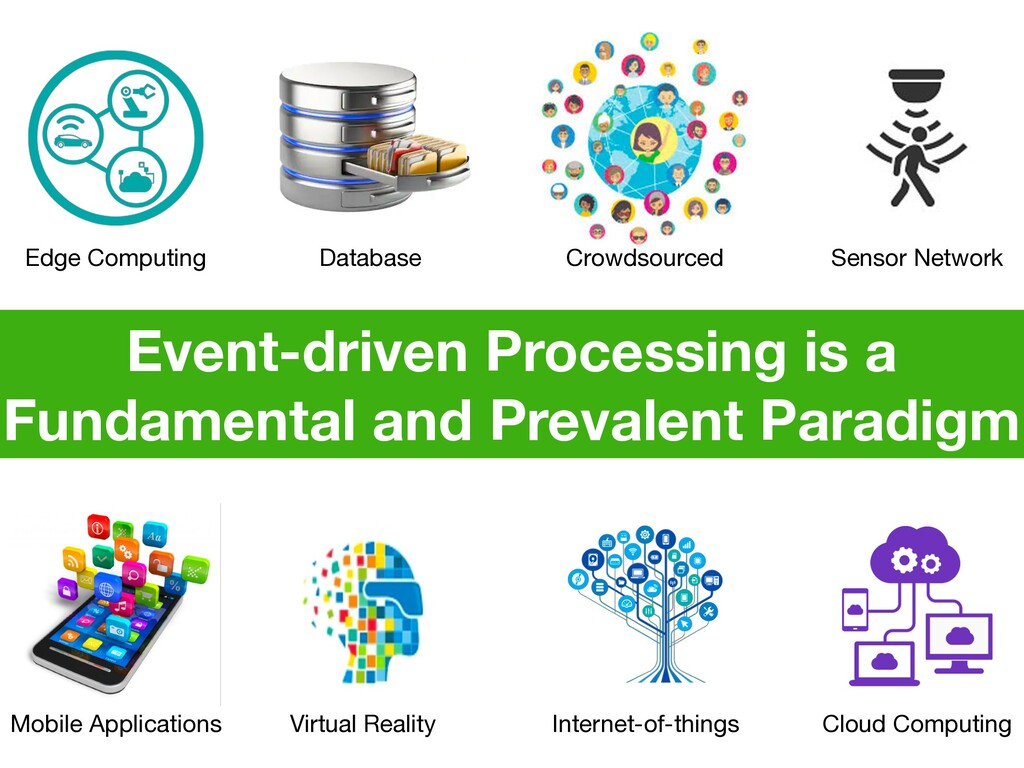 Event-driven Processing is a Fundamental and Pr...