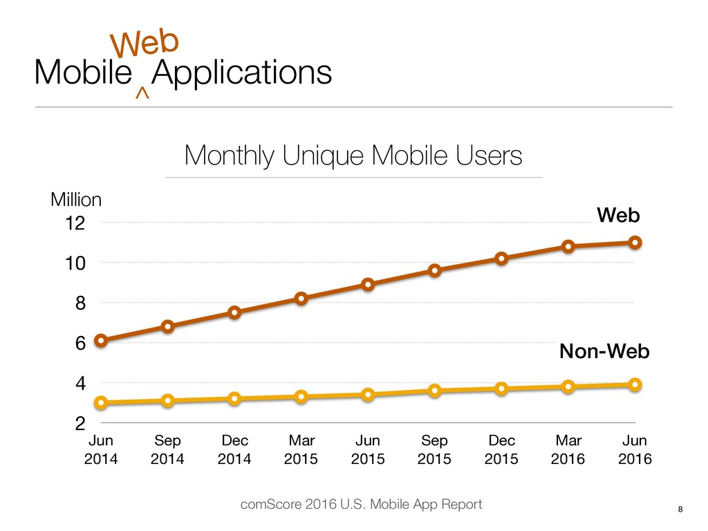 Mobile Applications 8 ^ Web Monthly Unique Mobi...