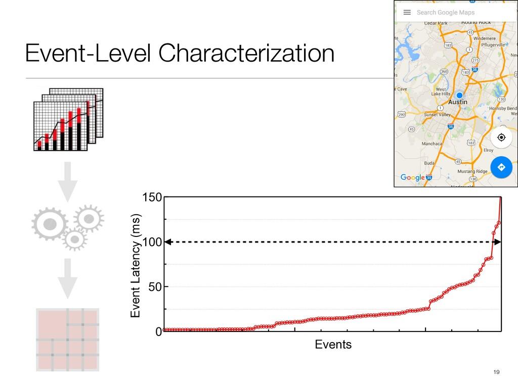 Event-Level Characterization !19 150 100 50 0 E...