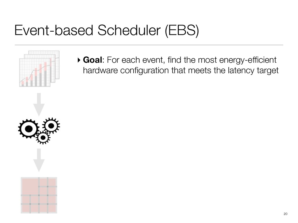 !20 Event-based Scheduler (EBS) ▸ Goal: For eac...