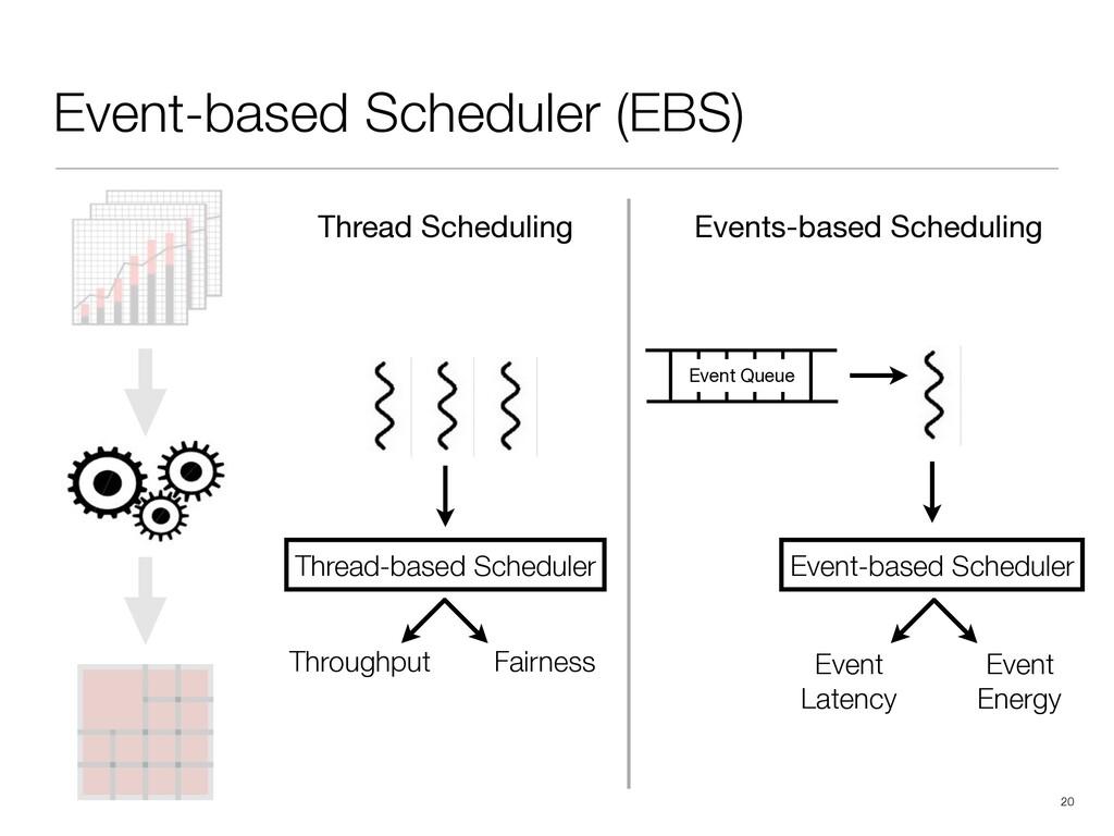 !20 Event-based Scheduler (EBS) Thread-based Sc...
