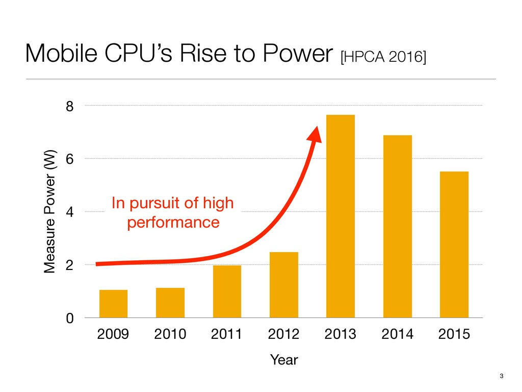 Measure Power (W) 0 2 4 6 8 Year 2009 2010 2011...