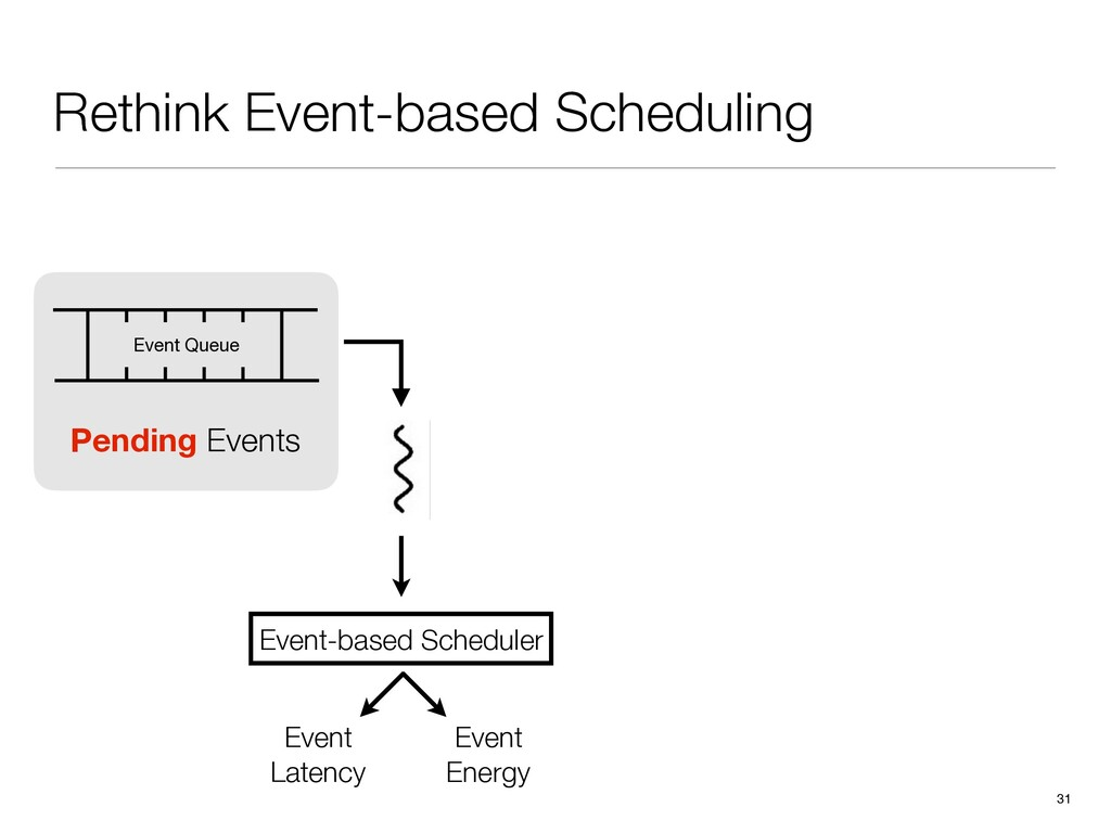 Rethink Event-based Scheduling 31 Event-based S...