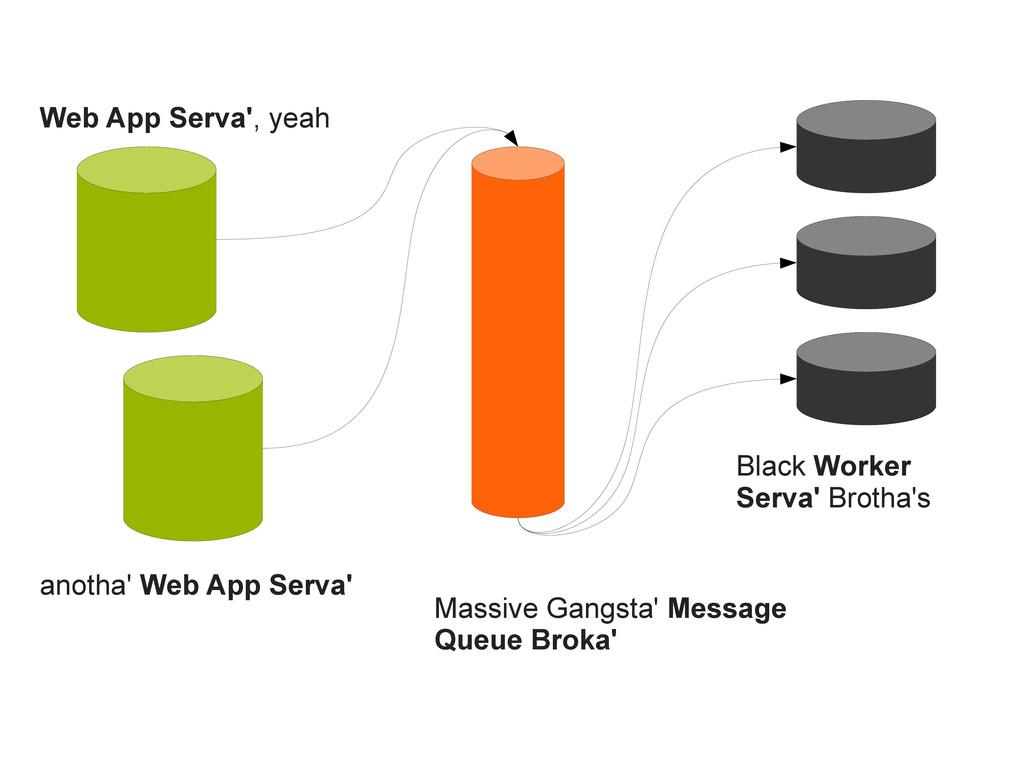 Web App Serva', yeah anotha' Web App Serva' Mas...