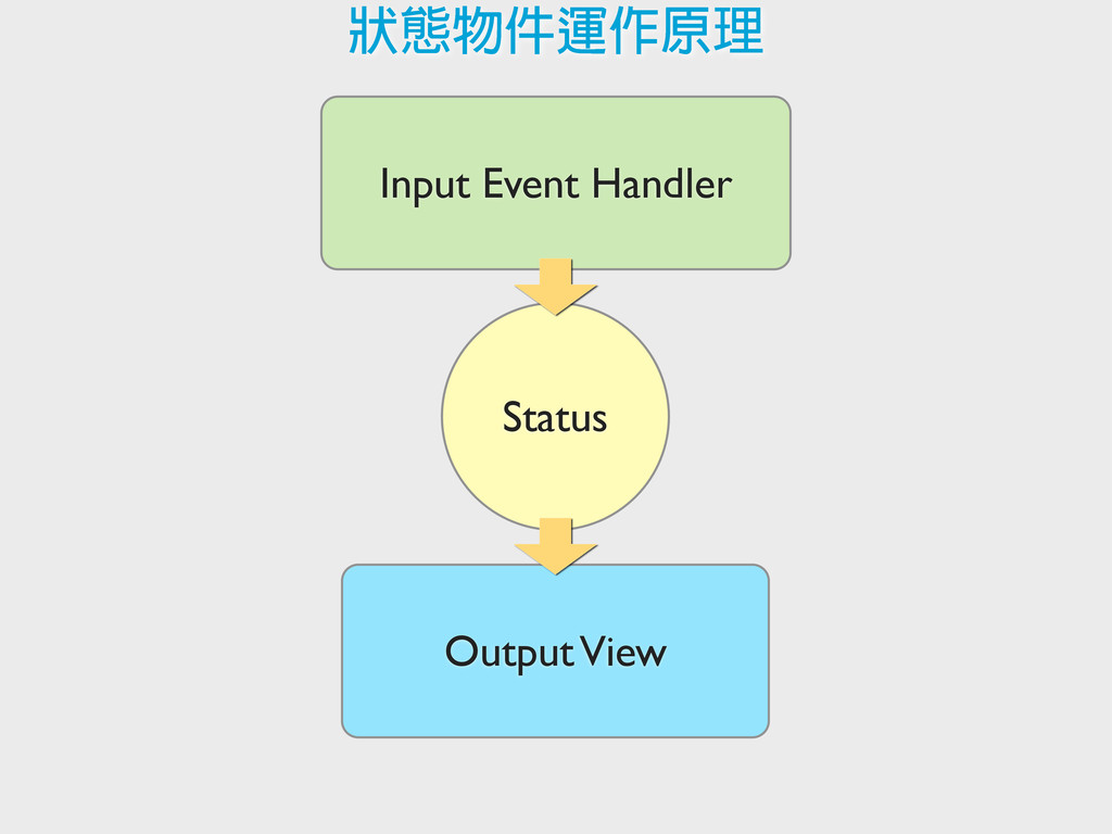 Input Event Handler Output View Status ً࿒ي΁༶Ъࡡଣ