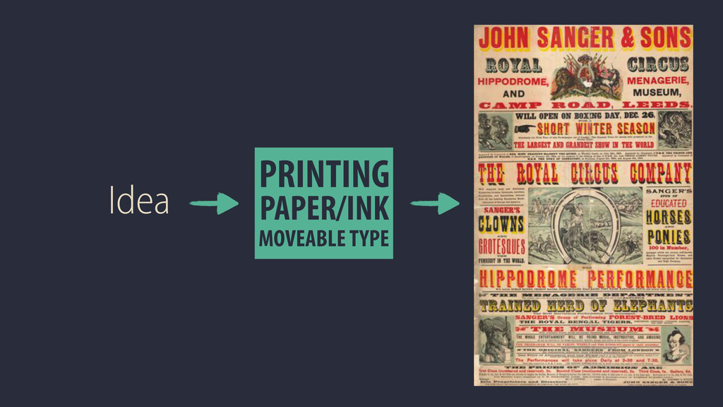 Idea PRINTING PAPER/INK MOVEABLE TYPE
