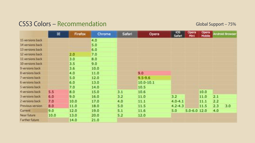 CSS3 Colors – Recommendation Global Support – 7...