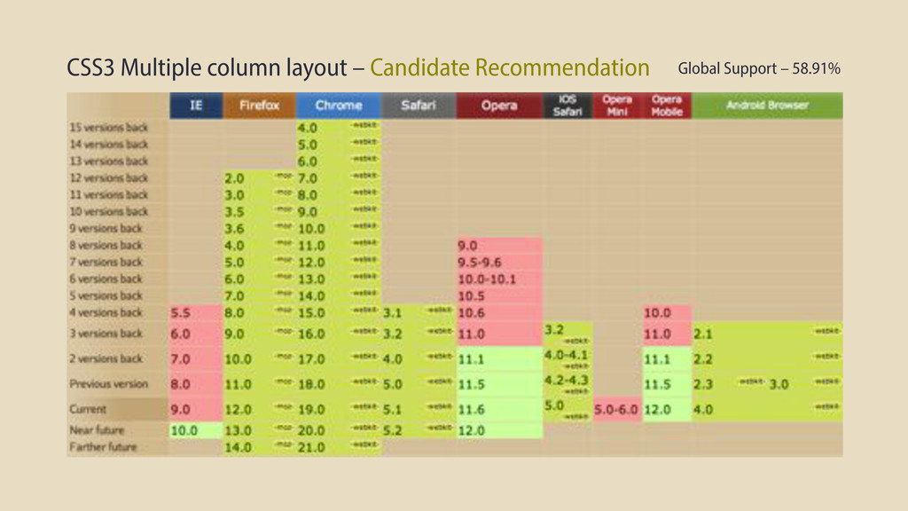CSS3 Multiple column layout – Candidate Recomme...