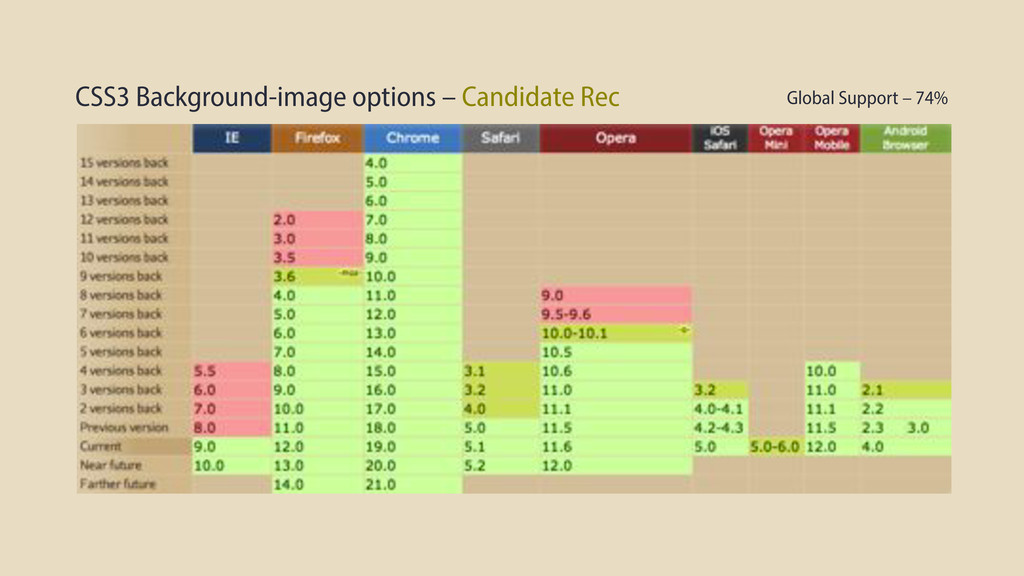CSS3 Background-image options – Candidate Rec G...