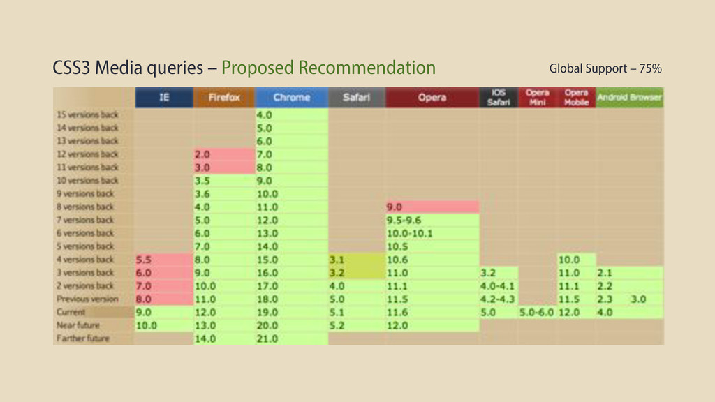CSS3 Media queries – Proposed Recommendation Gl...