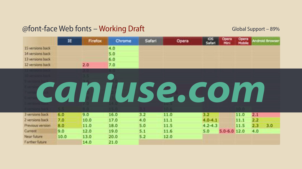 @font-face Web fonts – Working Draft Global Sup...