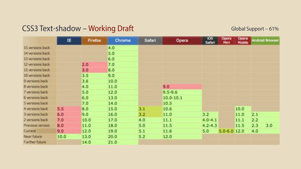 CSS3 Text-shadow – Working Draft Global Support...