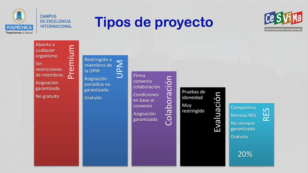 Tipos de proyecto Colaboración UPM Evaluación P...