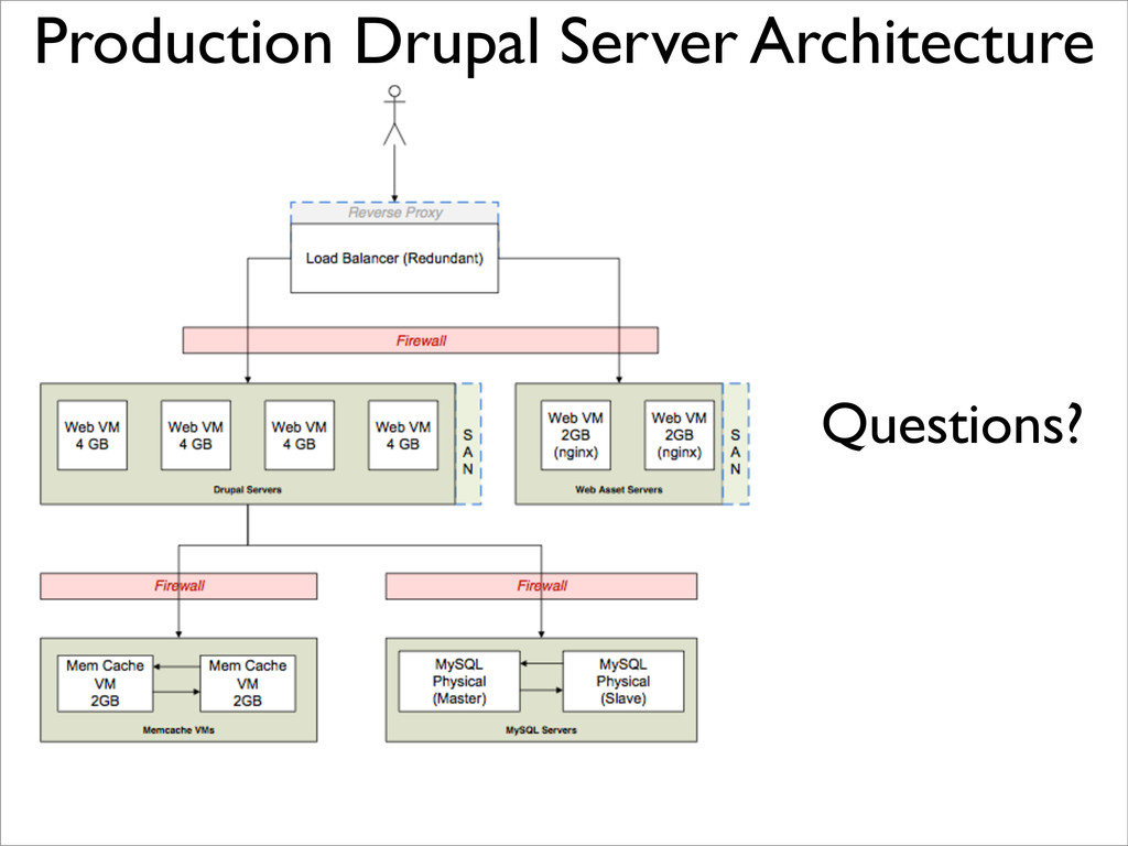 Questions? Production Drupal Server Architecture