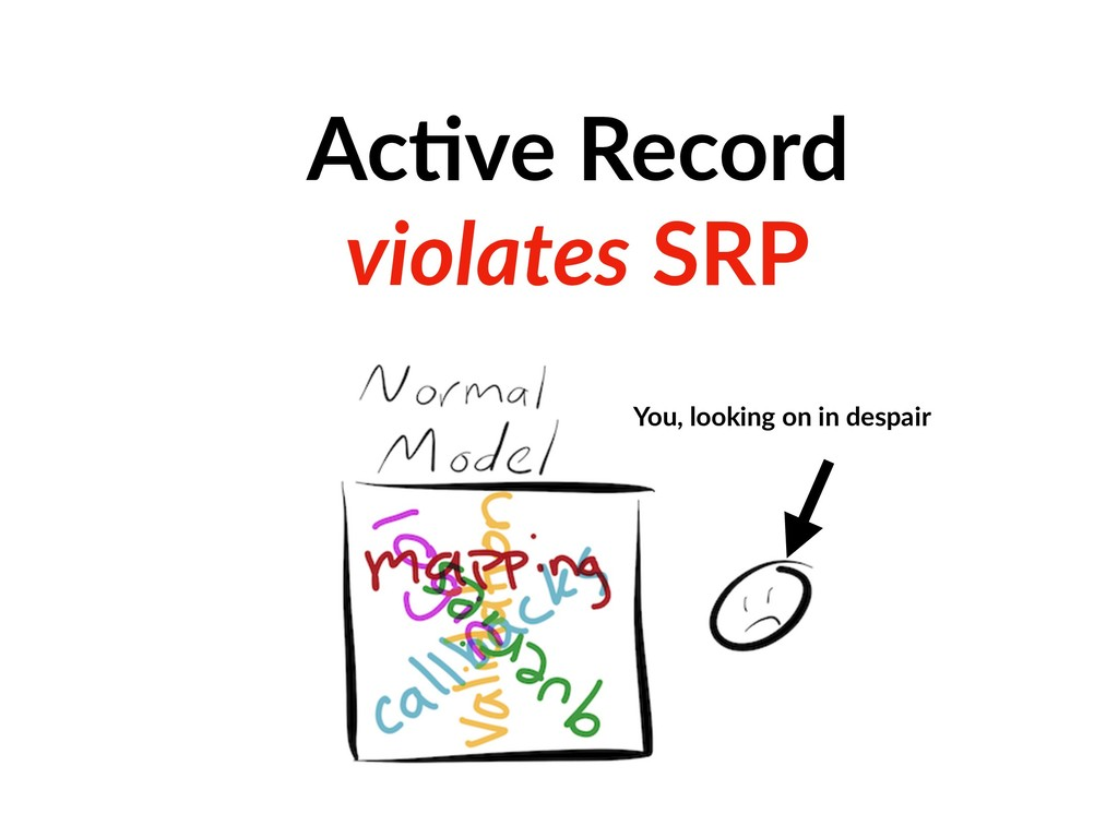 Ac=ve Record violates SRP You, looking on in de...