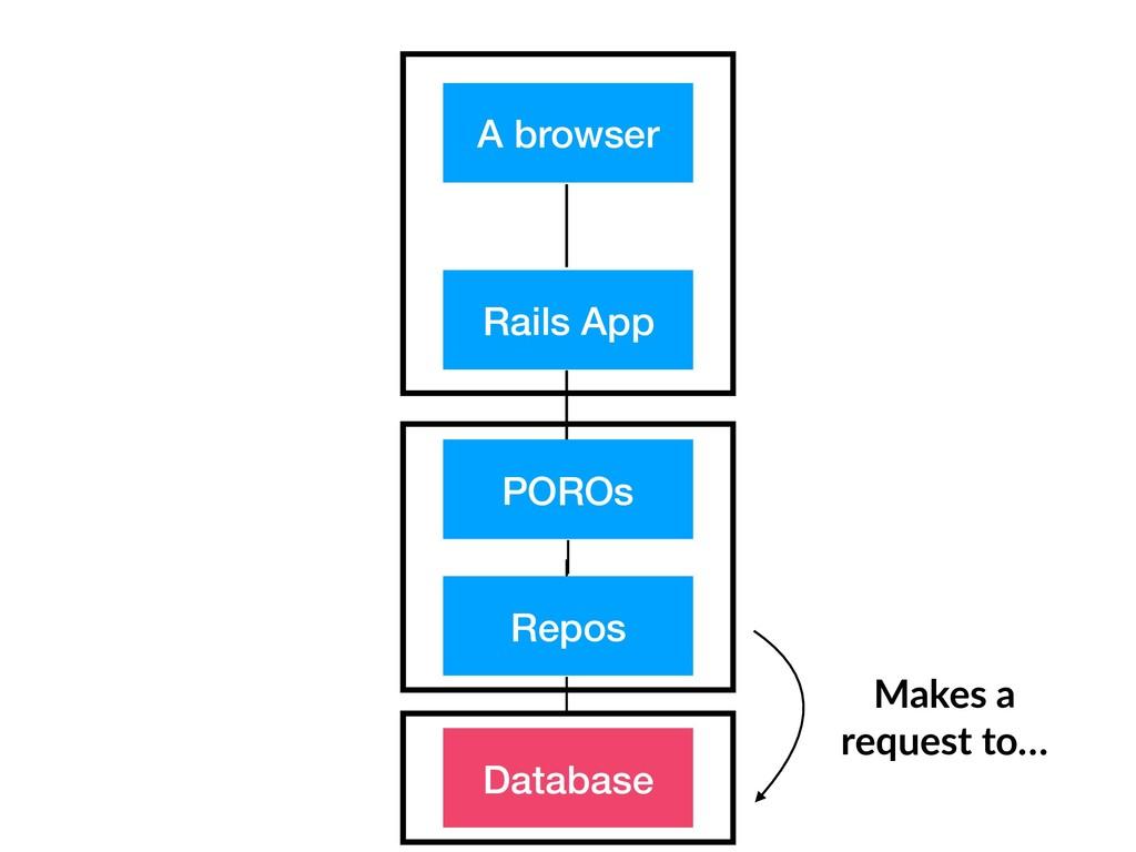 A browser Rails App Repos Database POROs Makes ...