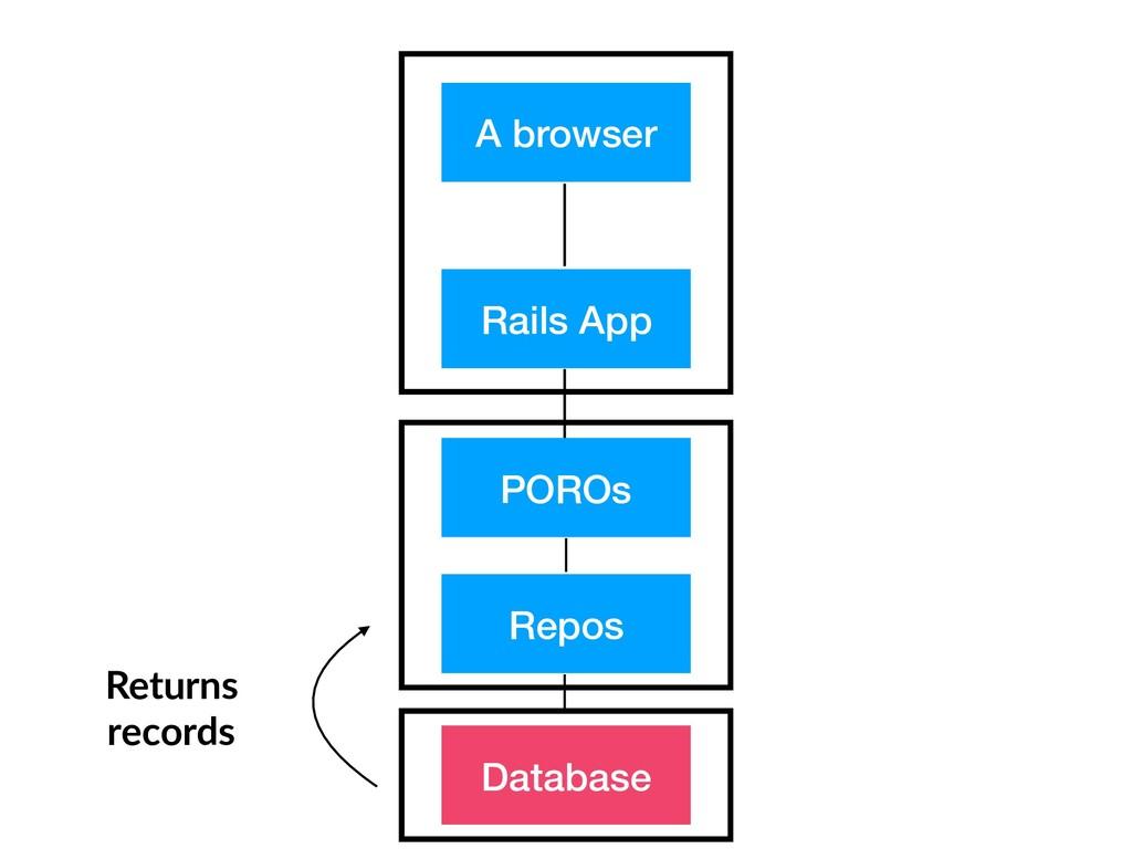 A browser Rails App Repos Database POROs Return...