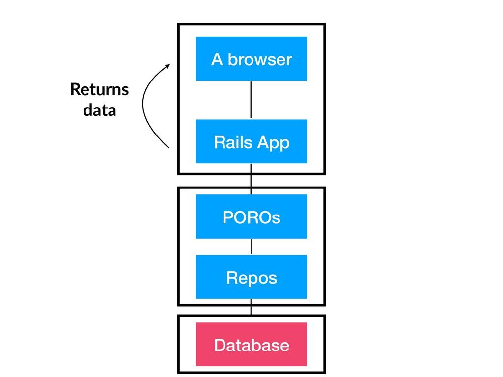 Returns data A browser Rails App Repos Database...
