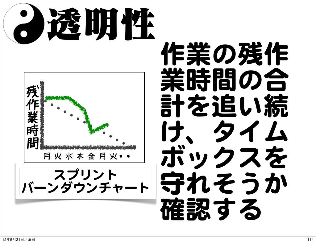 ಁ໌ੑ 残 作 業 時 間 月 火 水 木 金 月 火・・ スプリント バーンダウンチャート ...