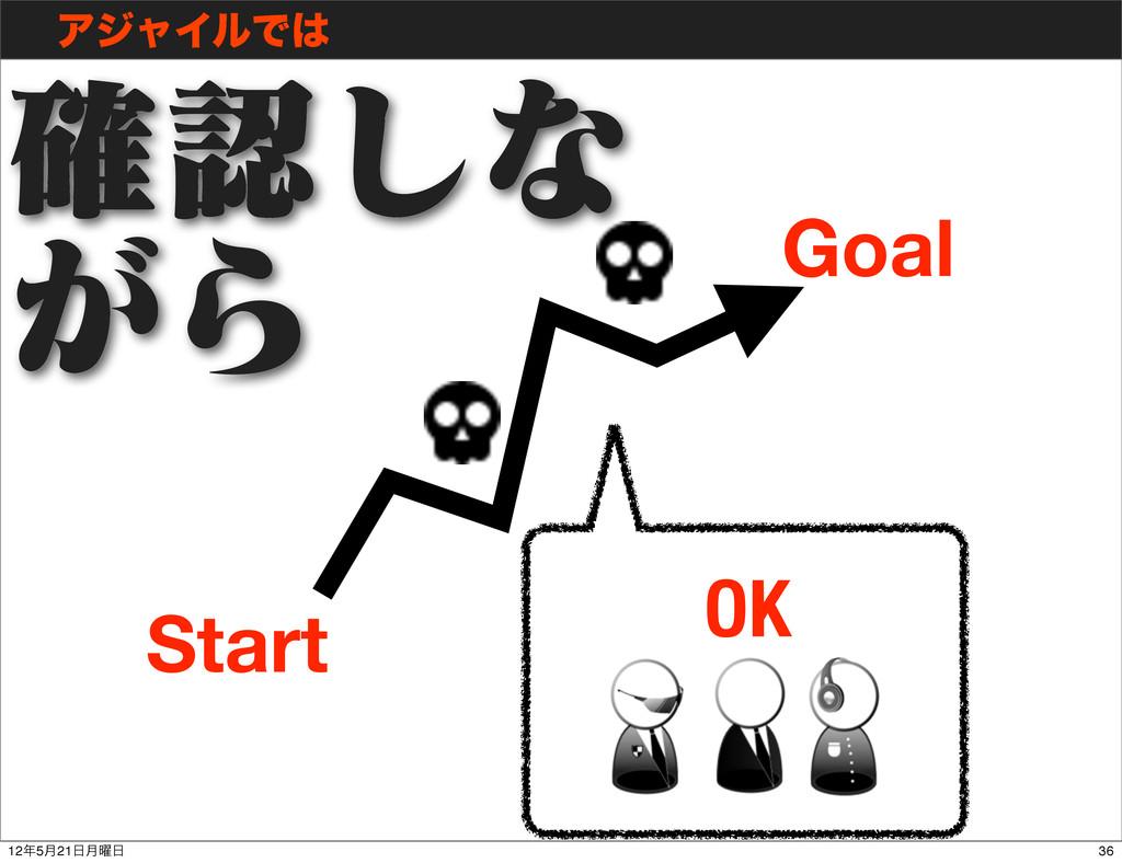 ΞδϟΠϧͰ Start Goal ֬͠ͳ ͕Β OK 36 125݄21݄༵