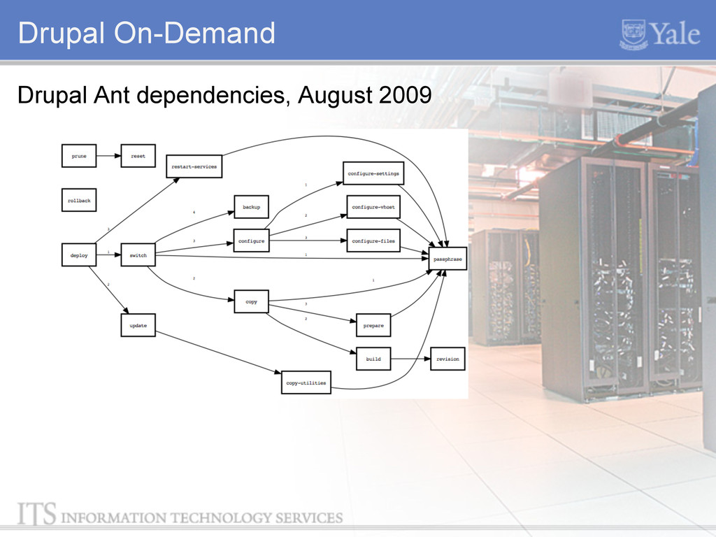 Drupal On-Demand Drupal Ant dependencies, Augus...
