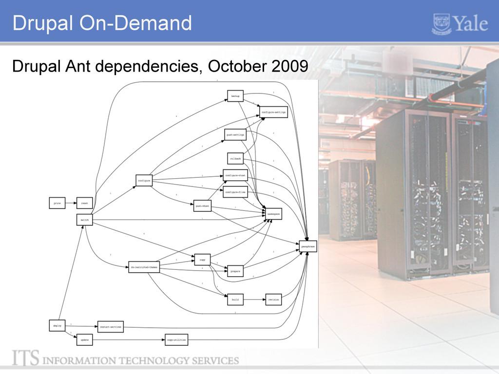 Drupal On-Demand Drupal Ant dependencies, Octob...