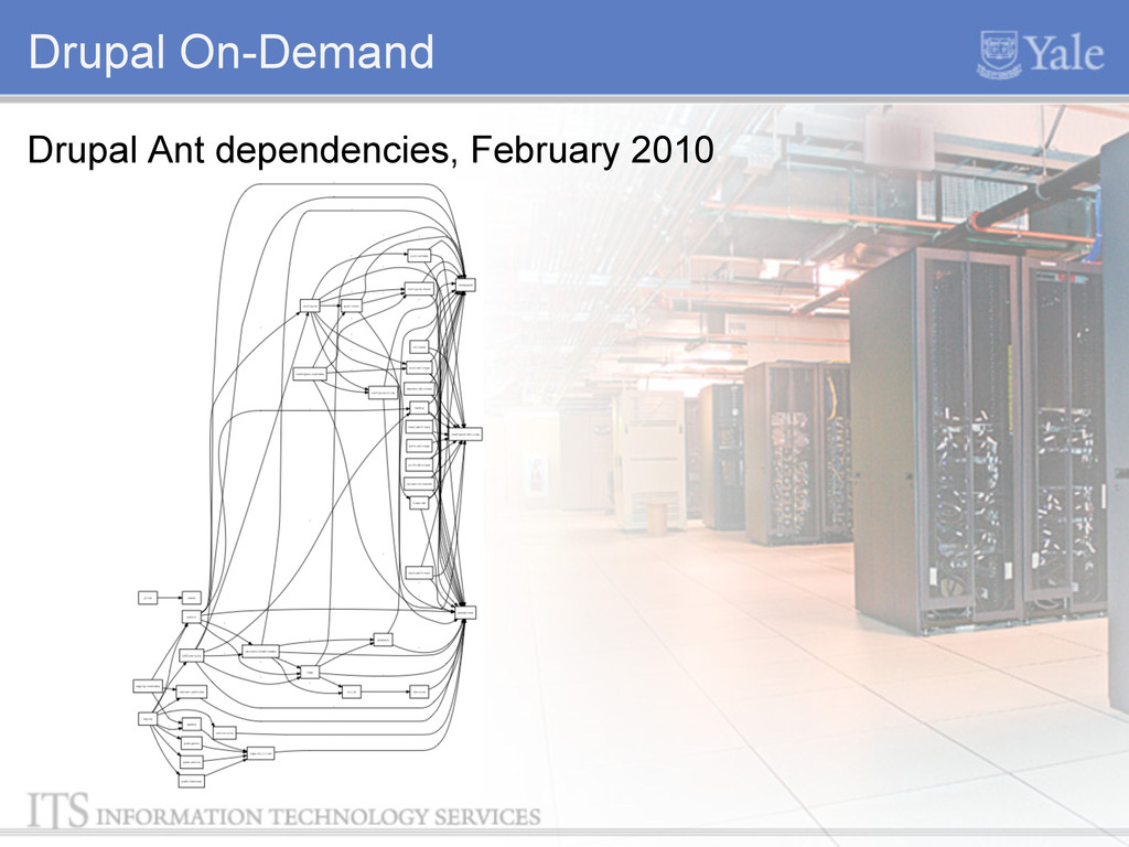 Drupal On-Demand Drupal Ant dependencies, Febru...
