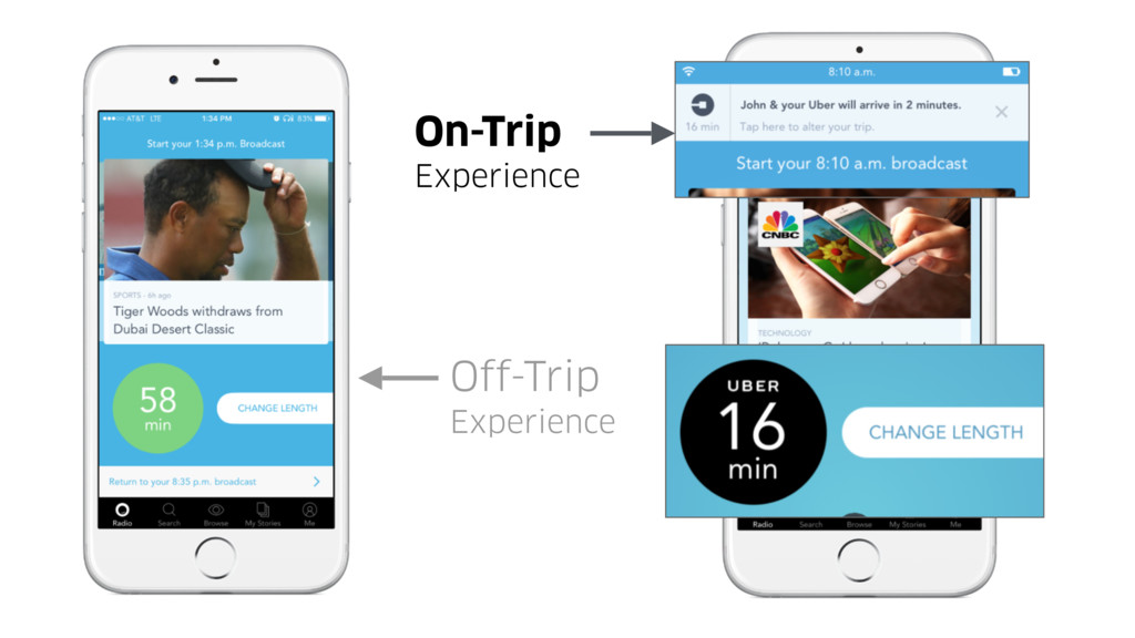 On-Trip Experience Off-Trip Experience