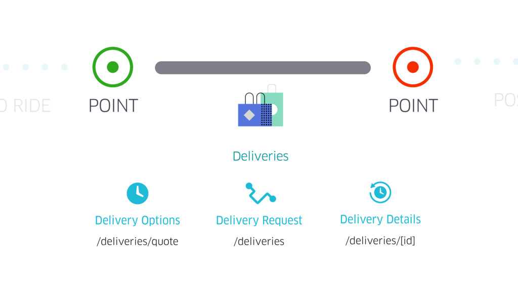 POINT POINT O RIDE Uber Deliveries /deliveries/...
