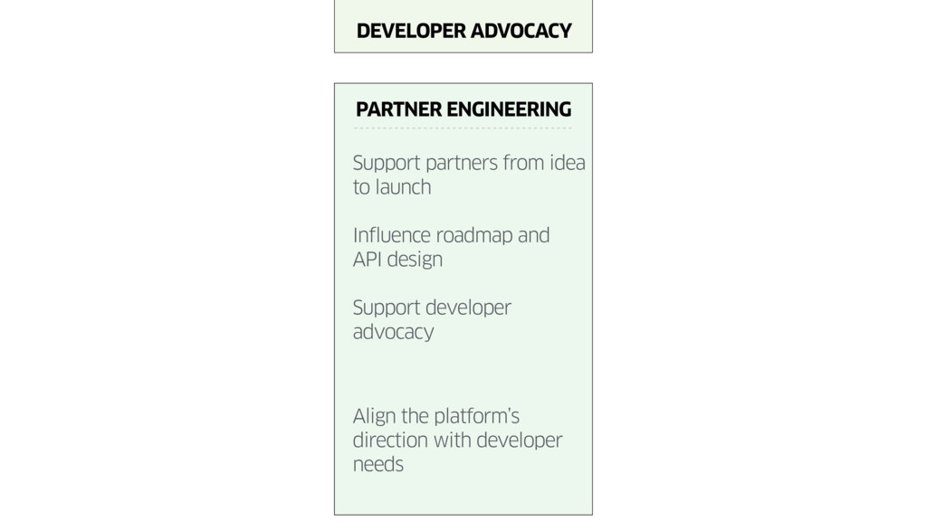 PARTNER ENGINEERING Support partners from idea ...