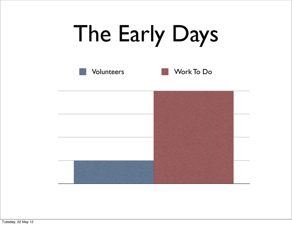 The Early Days Volunteers Work To Do Tuesday, 2...