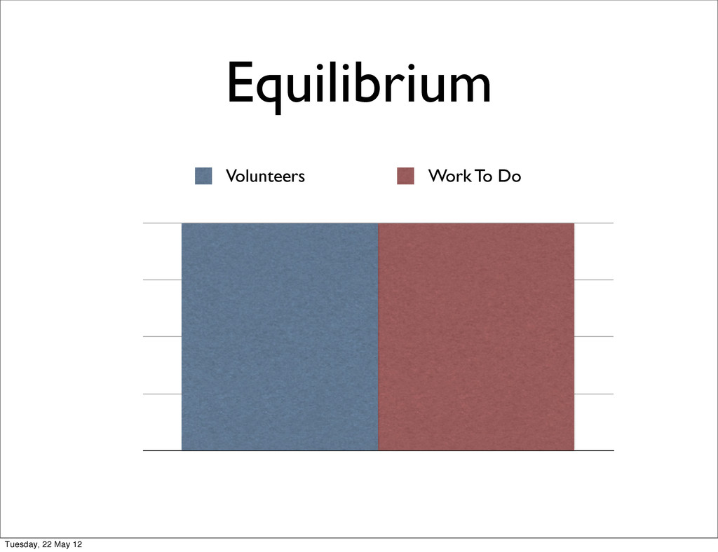 Equilibrium Volunteers Work To Do Tuesday, 22 M...