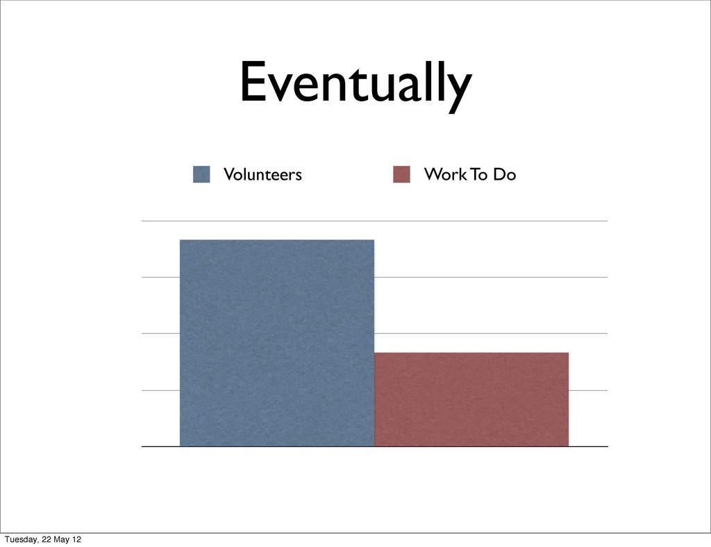 Eventually Volunteers Work To Do Tuesday, 22 Ma...