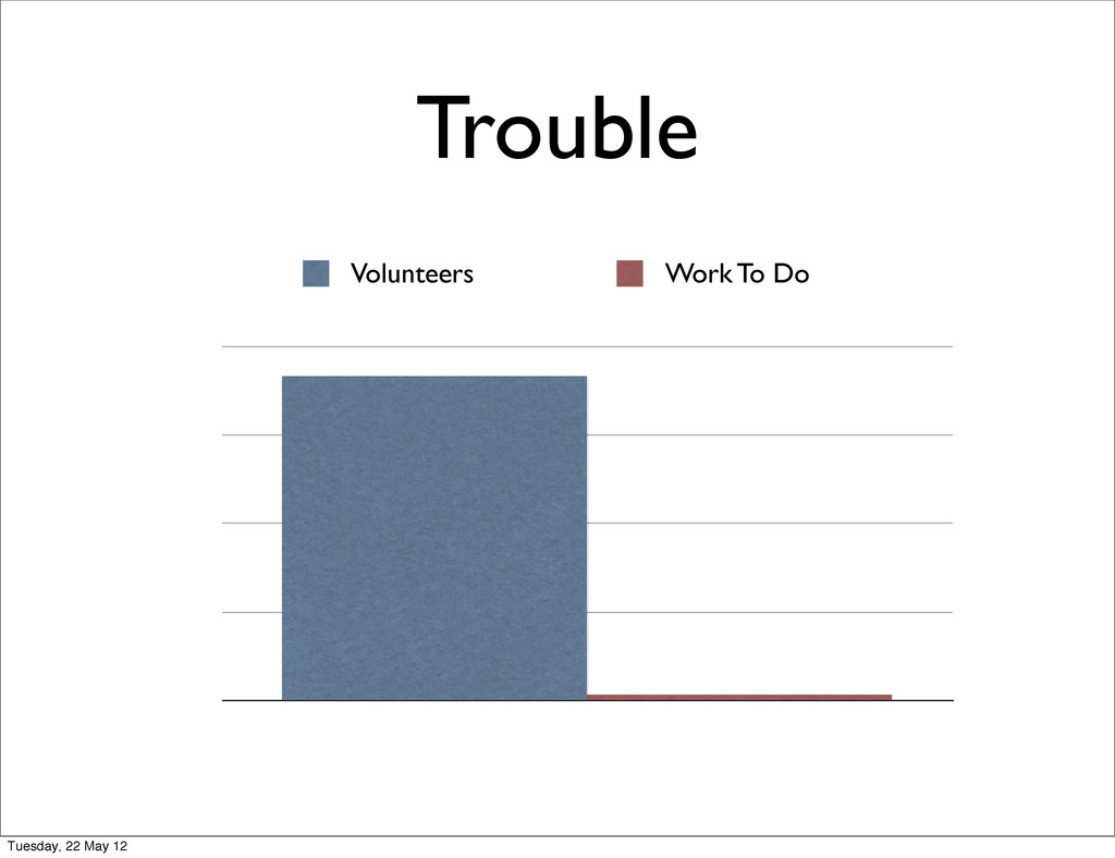 Trouble Volunteers Work To Do Tuesday, 22 May 12