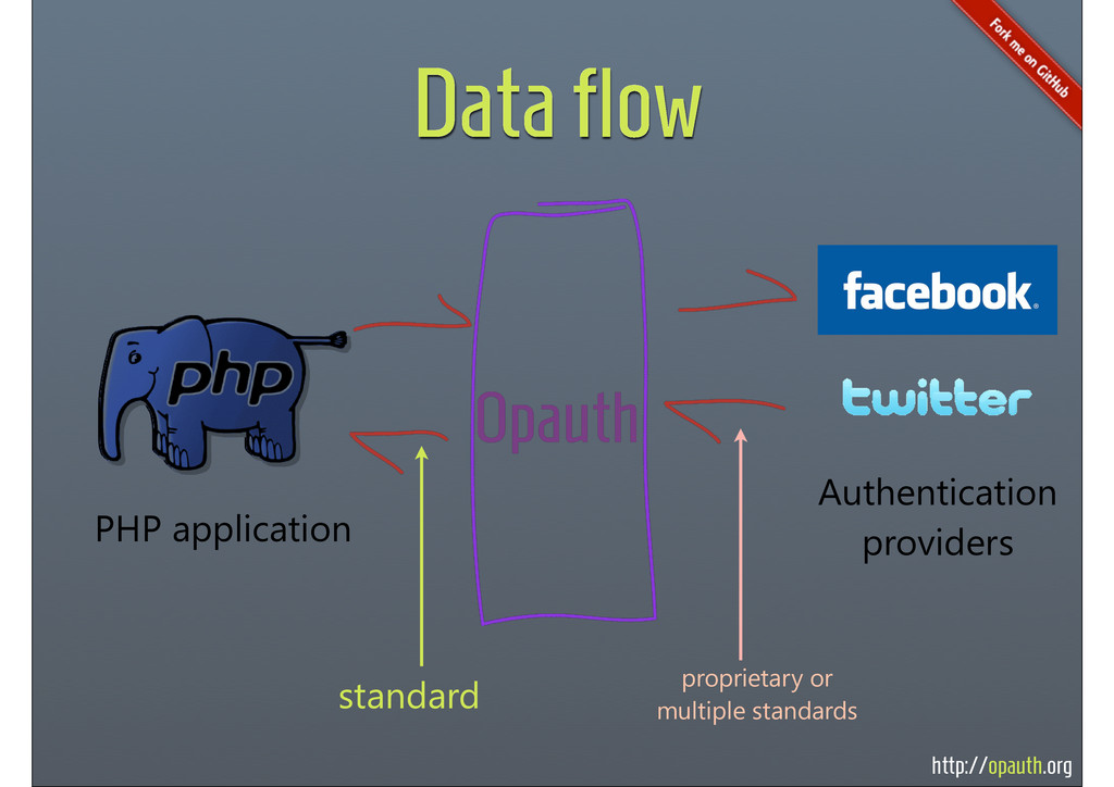 http://opauth.org Data flow PHP application Aut...