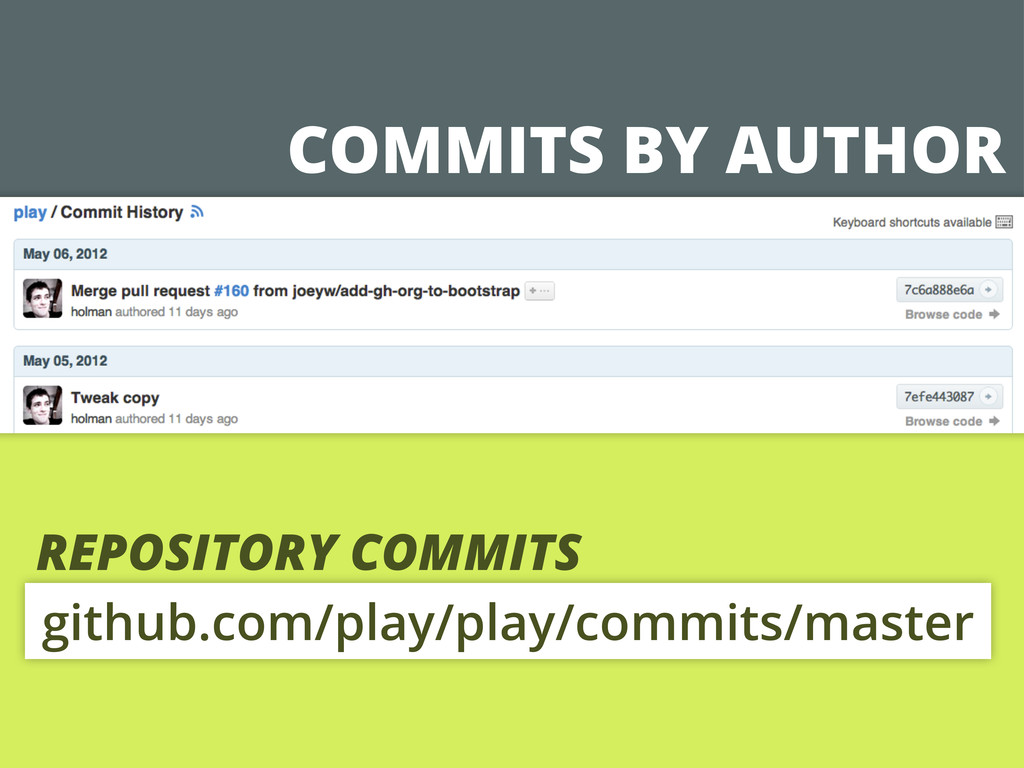 COMMITS BY AUTHOR github.com/play/play/commits/...