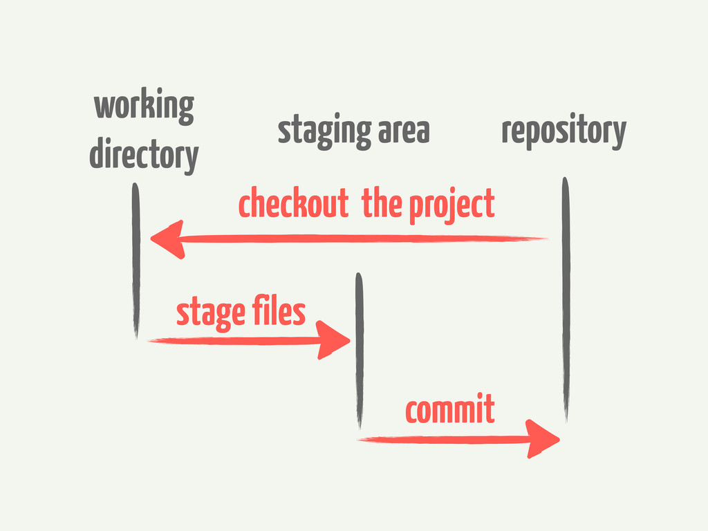 working directory staging area repository commi...