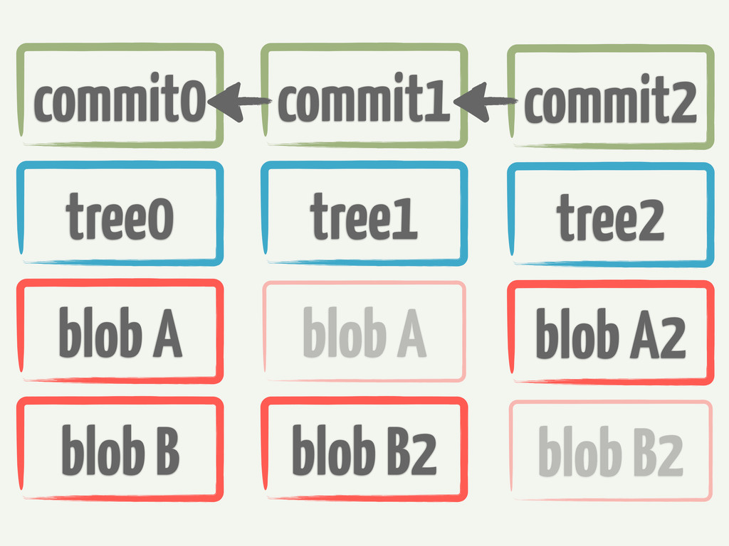 commit0 commit1 commit2 tree0 tree1 tree2 blob ...