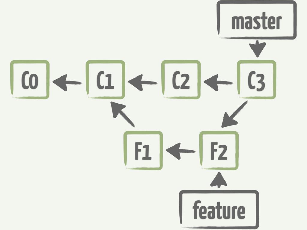 C0 master C1 C2 F1 F2 feature C3