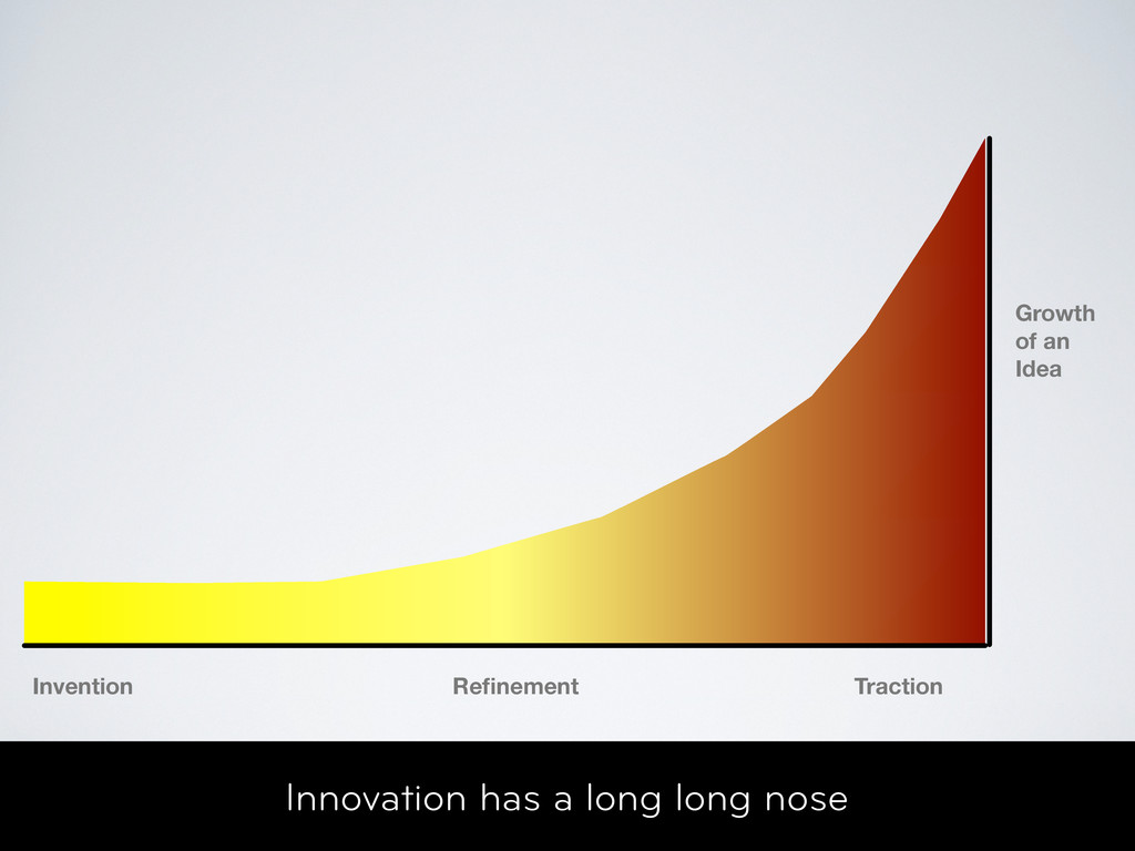 Innovation has a long long nose Invention Refine...