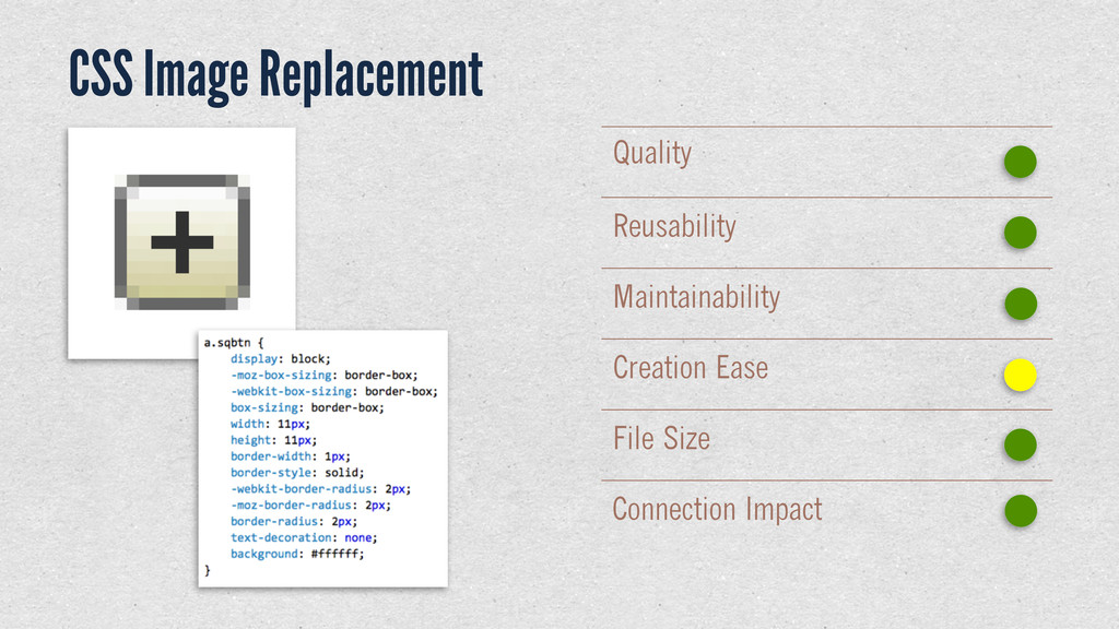 CSS Image Replacement Quality Reusability Maint...