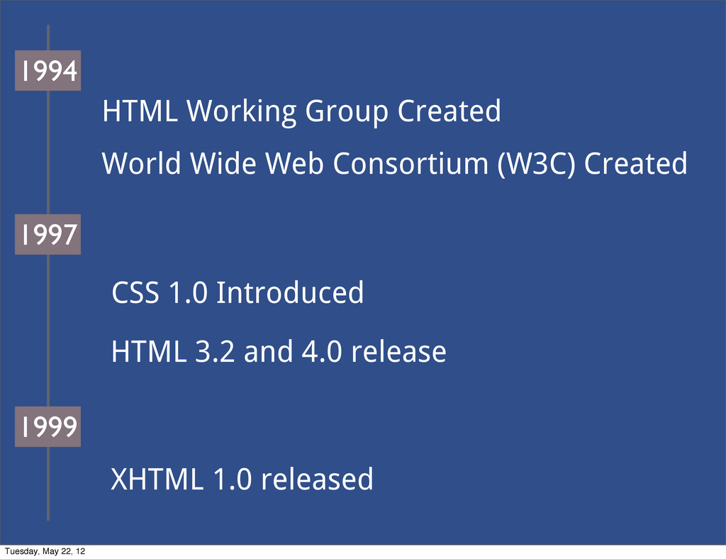 HTML Working Group Created World Wide Web Conso...