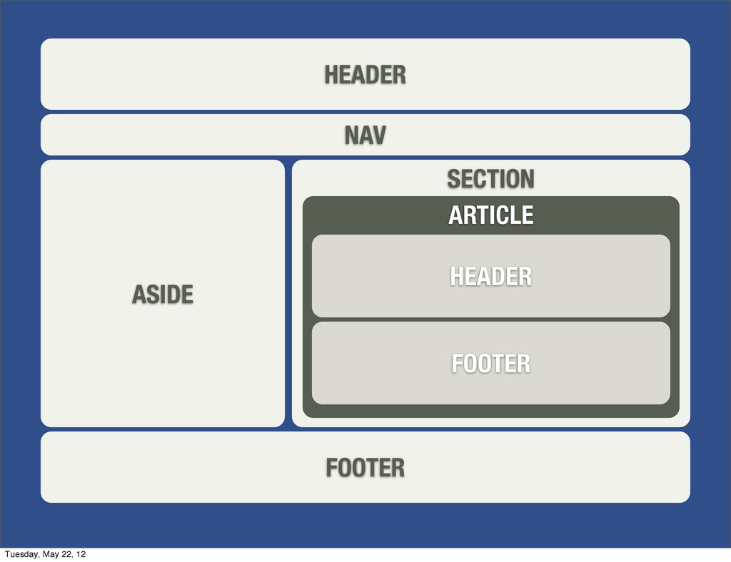 HEADER NAV ASIDE SECTION FOOTER ARTICLE HEADER ...