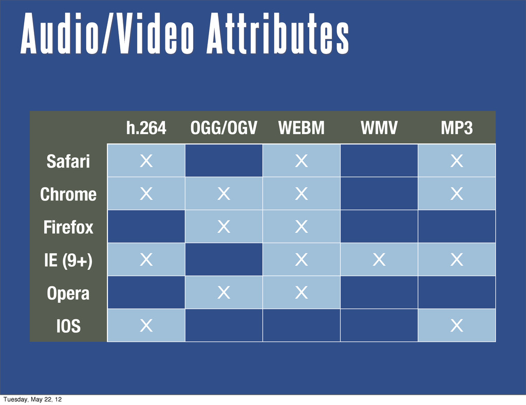 h.264 OGG/OGV WEBM WMV MP3 Safari X X X Chrome ...