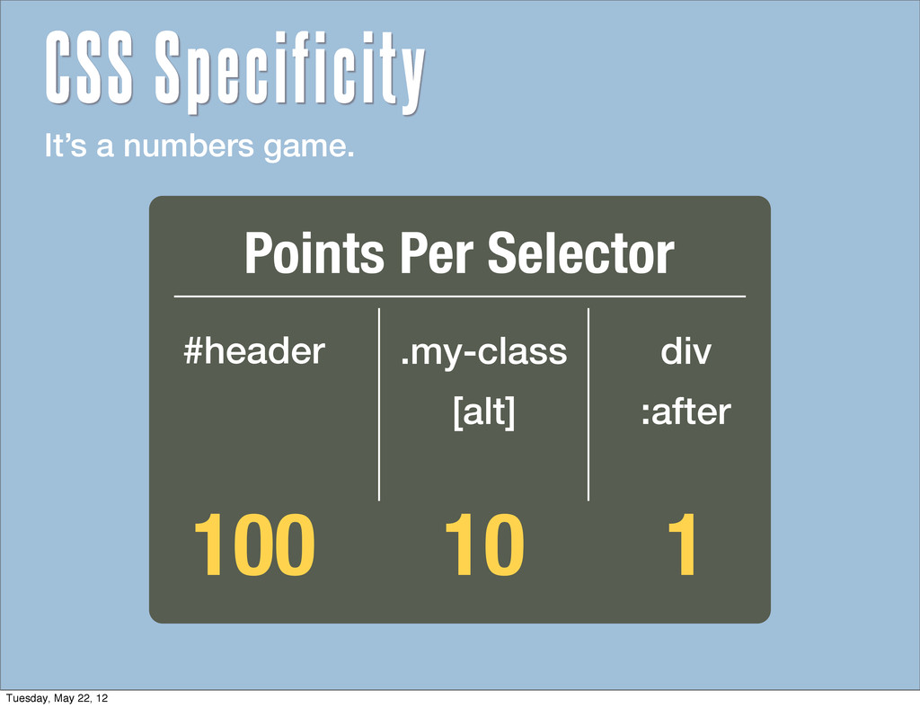 It's a numbers game. 100 #header .my-class [alt...