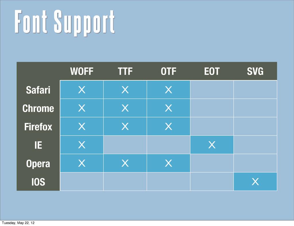 WOFF TTF OTF EOT SVG Safari X X X Chrome X X X ...